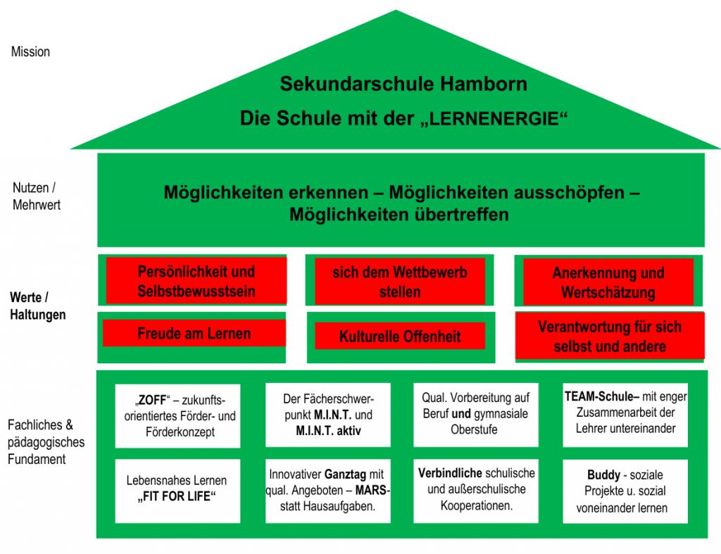markenhaus-werte-haltungen
